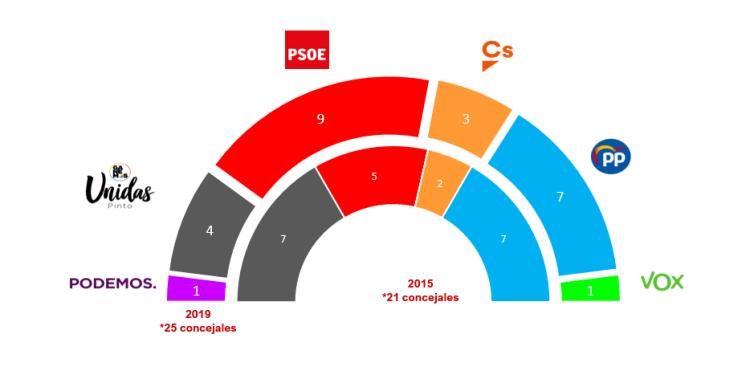 resultados EleccionesPinto19