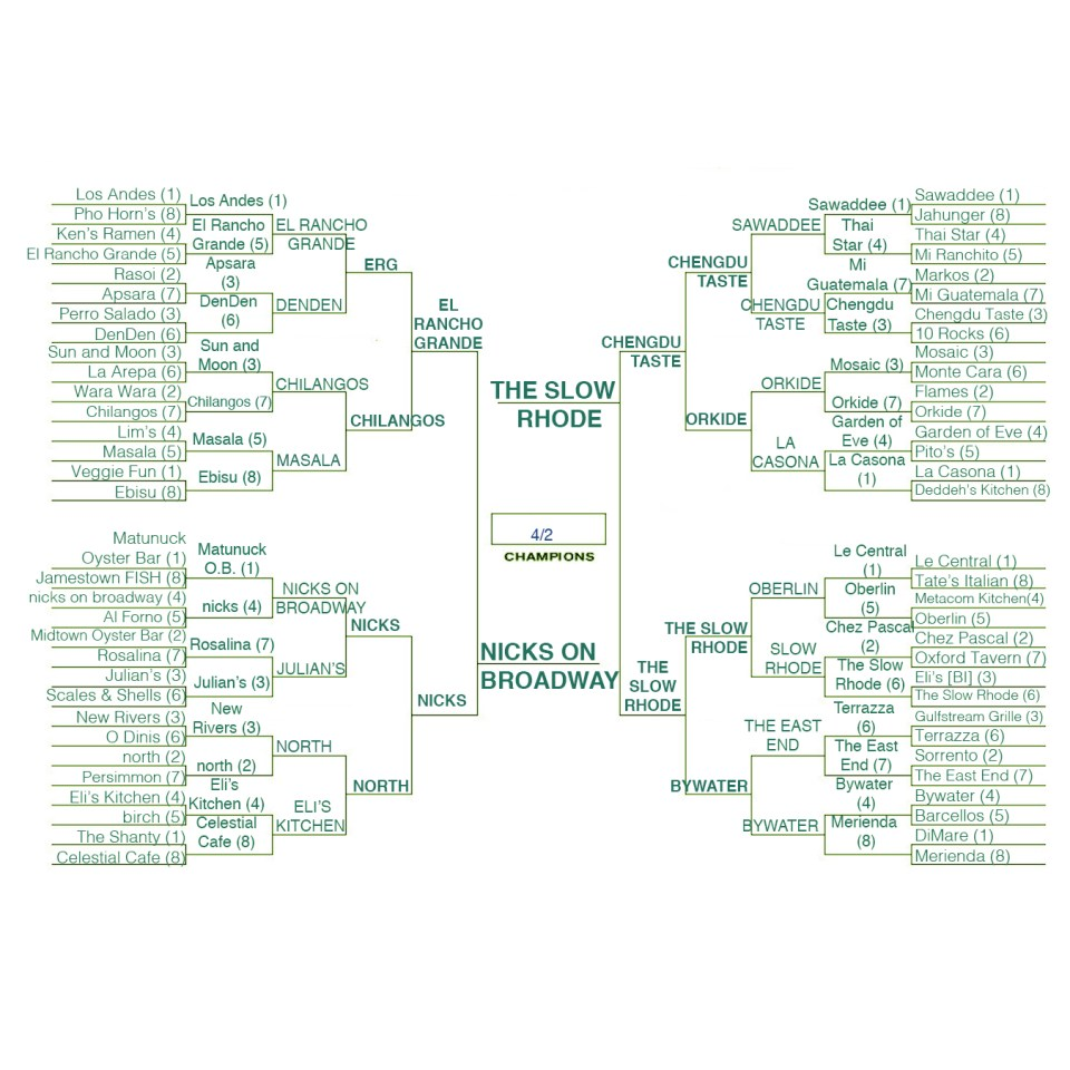 March Madness final