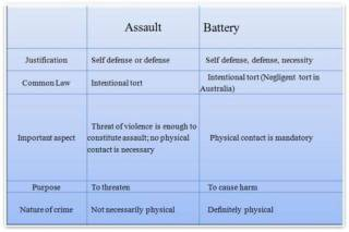 a198e227b9c4093088bc775e58380bc0 Assault & Battery – essential elements, examples – law of torts
