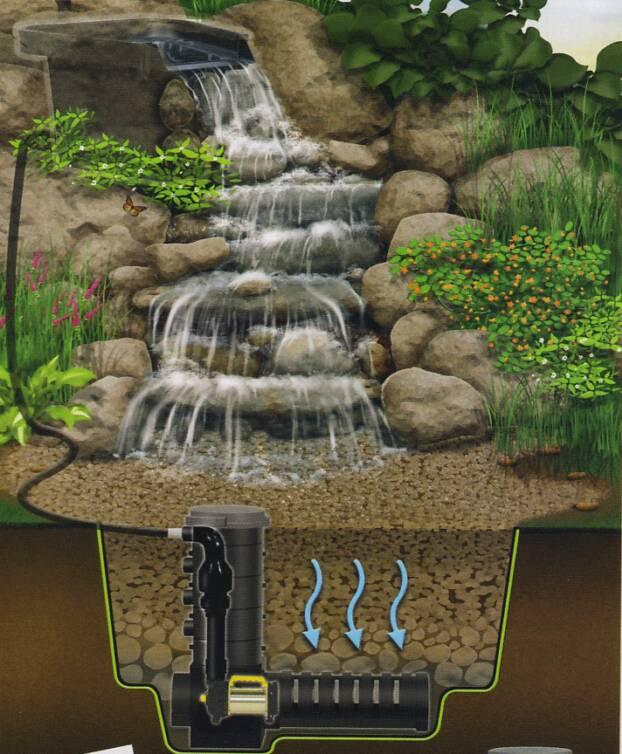 Water Gardening on Front Yard Waterfall Ideas id=14742