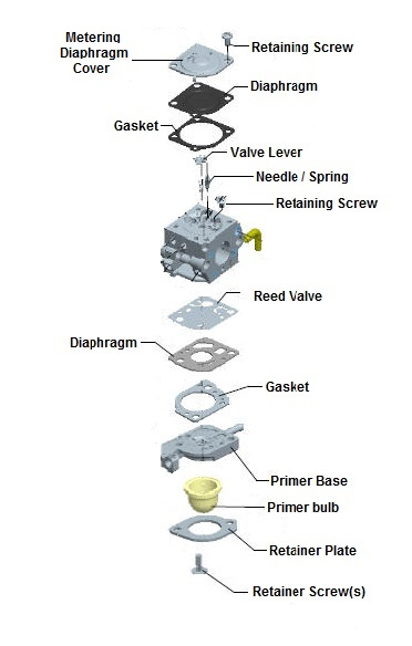 How To Clean And Adjust A 2 Cycle Carburetor Lawnmowerpros Diy