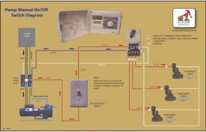 Pump start relay with a second manual switch?? | LawnSite