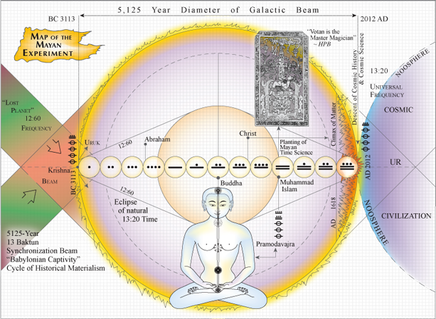 [Graphic illustrating the galactic beam as a historical cycle and Mayan time engineering experiment]