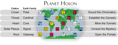 Planet Holon