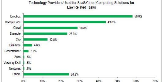 Lawyers' Use of Cloud Shows Big Jump in ABA Tech Survey