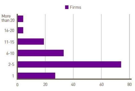 Number of blogs per firm.