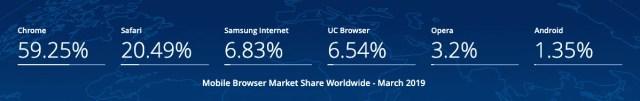 Global Mobile Browser Share