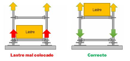 Esquema de colocación de lastres sobre plataformas de andamio