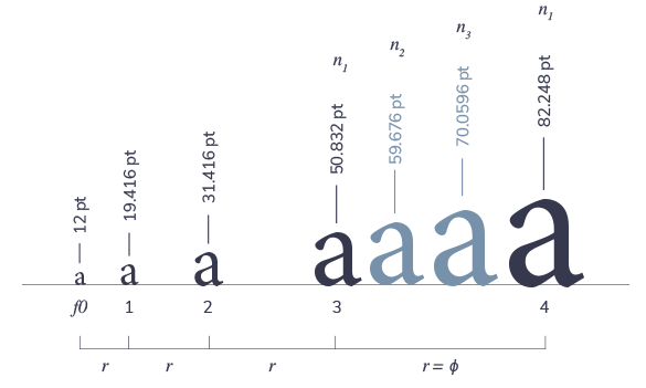 Typographic Scale Calculator Pick The Right Font Sizes