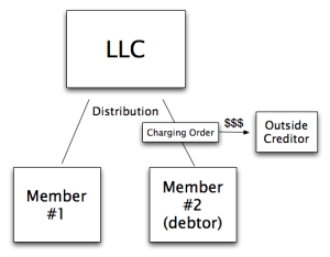 Charging Order Multimember LLC
