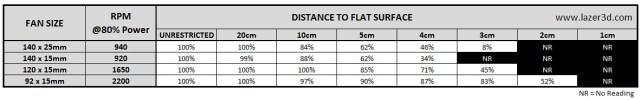 PC Fan Efficiency Drop Comparison Against a FlatSurface