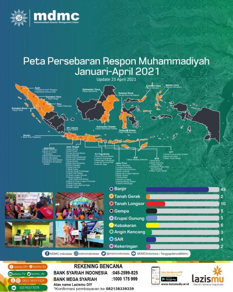 Infografis Respon Muhammadiyah Terhadap Bencana