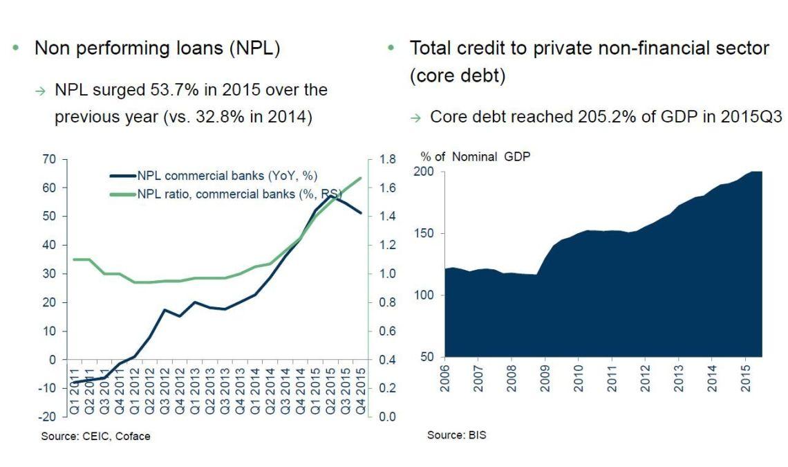 La réalisation de défauts de crédits peut-elle déstabiliser le ...