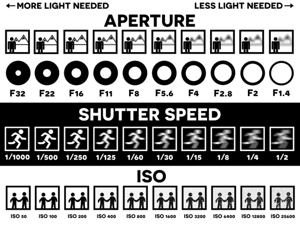Aperture, Speed, ISO