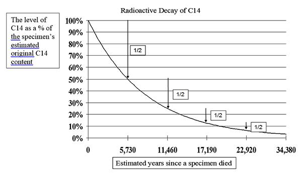 Radiocarbon dating method workshop