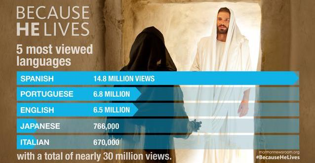 """Because He Lives"" Initiative Spreads Easter Message to Millions"