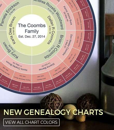 New Genealogy Charts