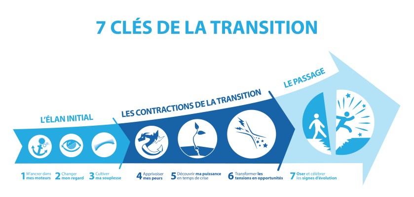 Schéma des 7 clés de la Transition