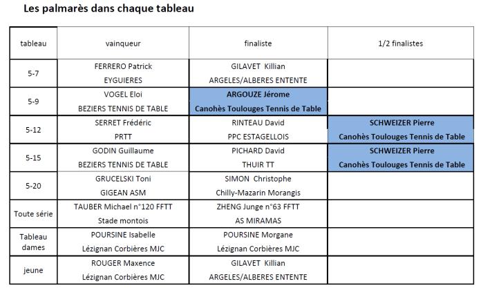 le-17eme-open-catalan-de-tennis-de-table-une-edition-relevee