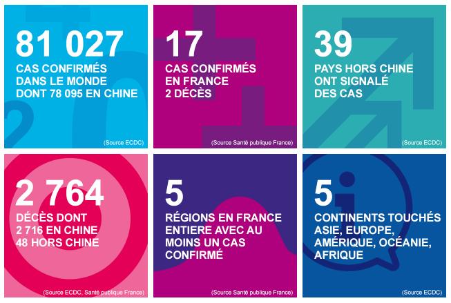 Infection au nouveau Coronavirus (SARS-CoV-2) - COVID-19 - France et Monde