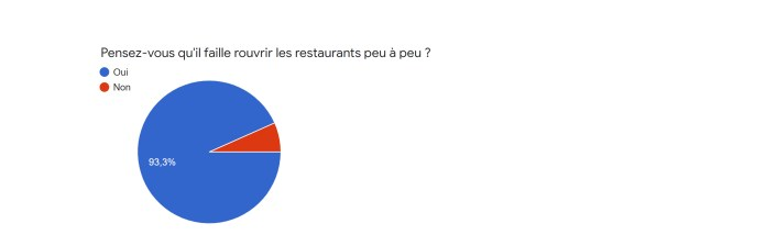 Question de la semaine, faut il rouvrir les restaurants