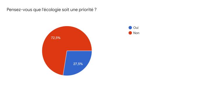 la question de la semaine : Pensez-vous que l'écologie soit une priorité ? Vous êtes 72,5 % à avoir répondu non ! Et 27,5% à répondre Oui