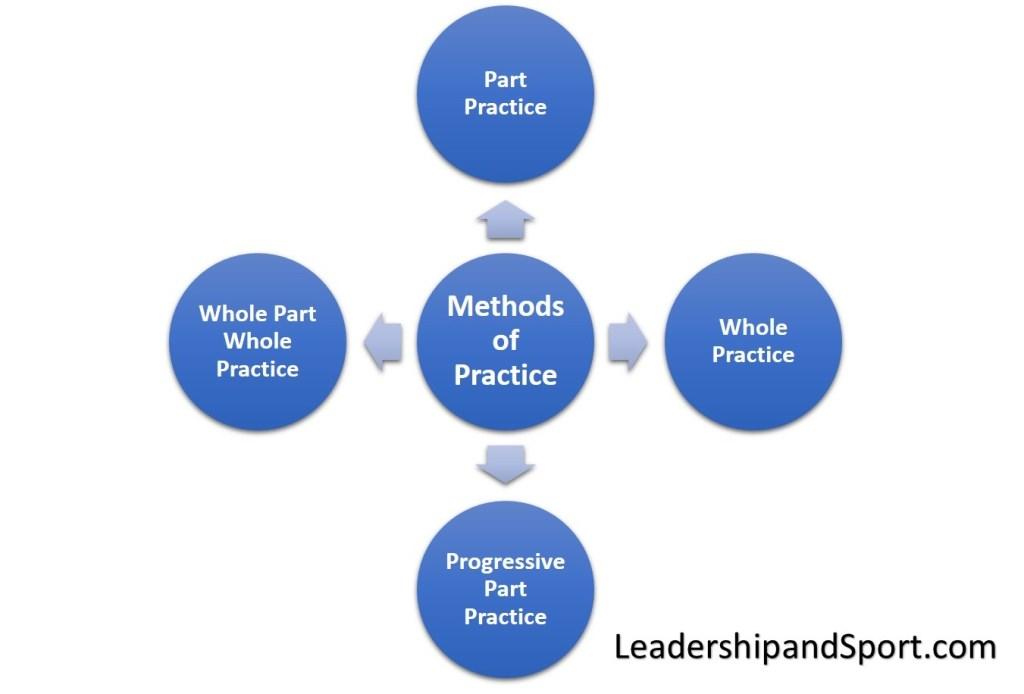 Methods of Practice - Types of Practice. Part Practice, Whole Practice, Progressive Part Practice, Whole Part Whole Practice.