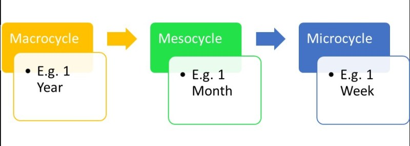 Periodisation in sport What is Periodisation What is a MacroCycle What is a MesoCycle What is a Microcycle How long is a macrocycle, Mesocycle and microcycle