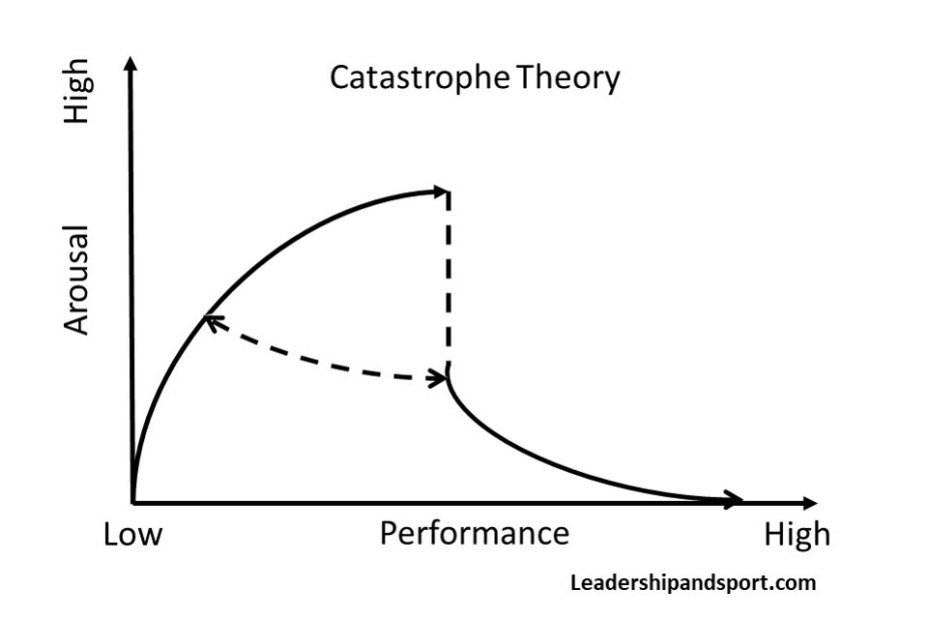 Catastrophe Theory In Sport Arousal Performance