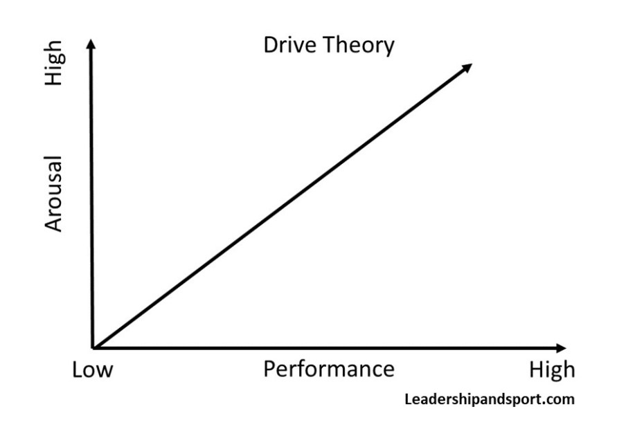 Drive Theory In Sport Arousal Performance