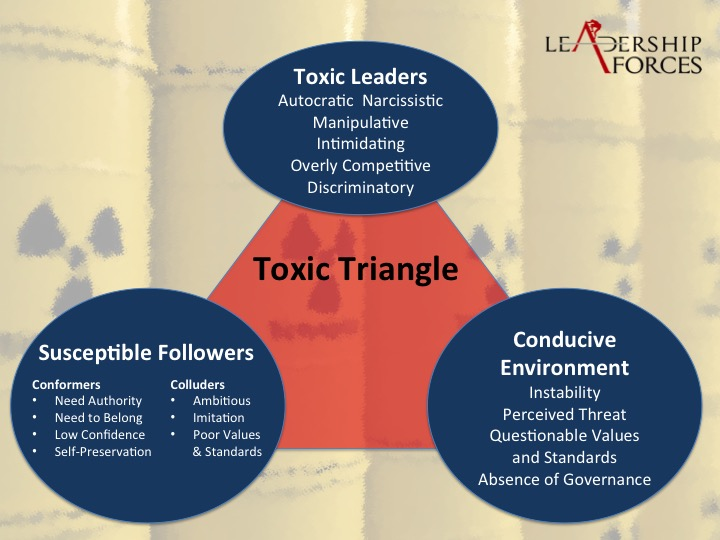 the five elements of toxic leadership 5 signs of toxic leadership the well known author john maxwell defines leadership as nothing more than one person influencing another this definition gives us a singular focus when thinking about leadership in the context of a team dynamic.