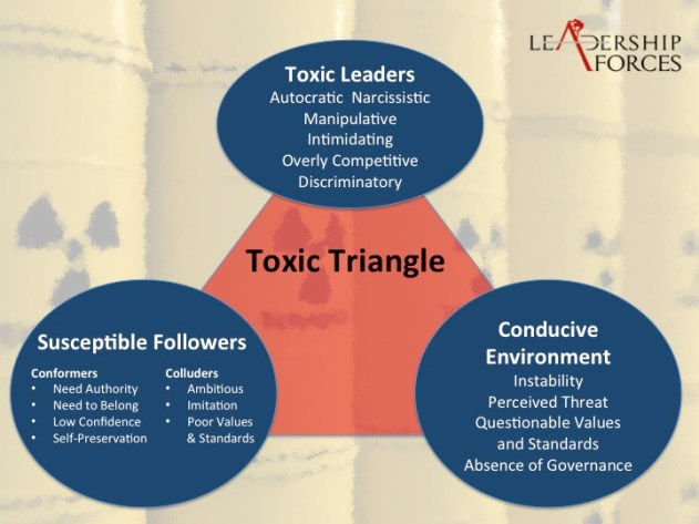 The Toxic Triangle - the Environment and Followers of Toxic