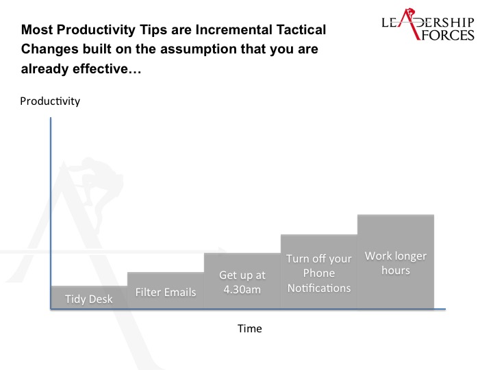 How to Exponentially Increase Team Productivity