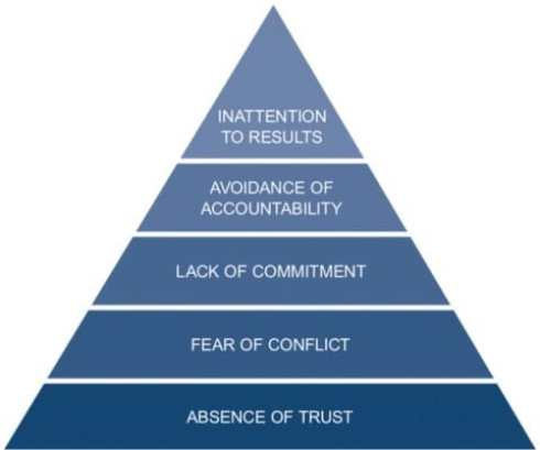 Conquering the Five Dysfunctions of a Team