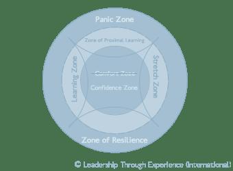 Leadership | What is leadership? | LtEI