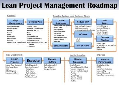 lpm-roadmap-r3