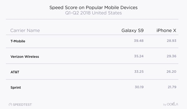 iPhone Download Speeds Slower than Android Rivals - Leaf&Core