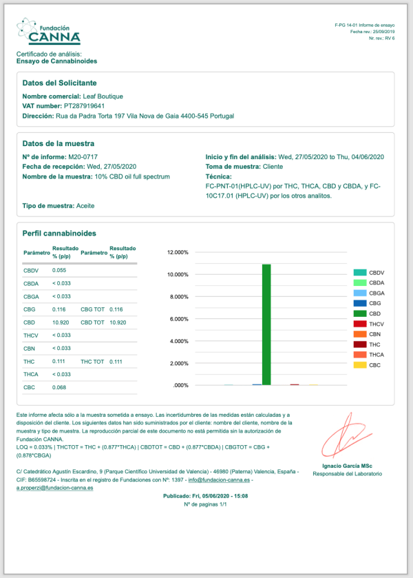 certificate of analyses 3000mg CBD