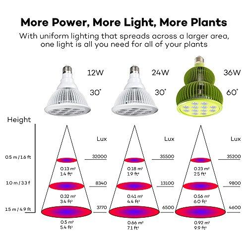 TaoTronics led grow light bulb review