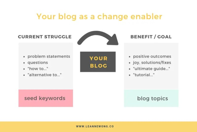 LEANNE WONG BLOGGING KEYWORDS CONTENT SRATEGY