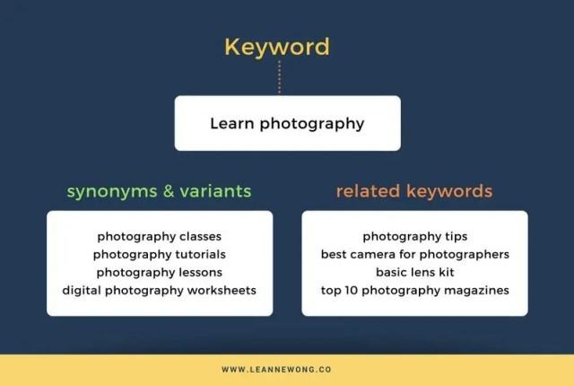 keyword query semantic context