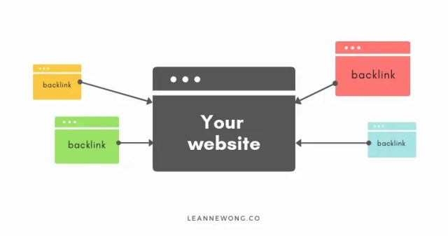 what are backlinks SEO made simple-LeanneWongCo