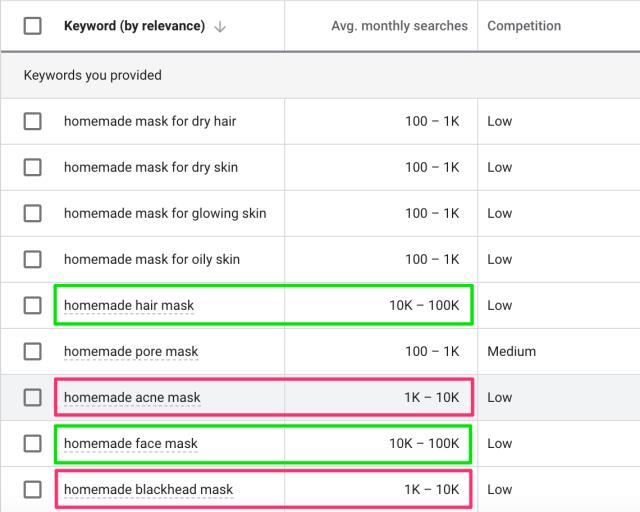google-keyword-planner-skincare