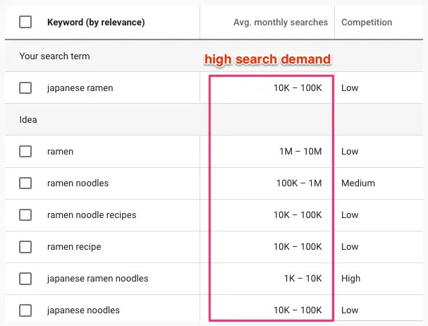high-search-deman-niche-ramen-seo