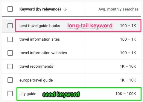 travel-guide-keyword-planner-long-tail