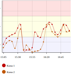 Follow up on historic queue activity, using built-in graphs.