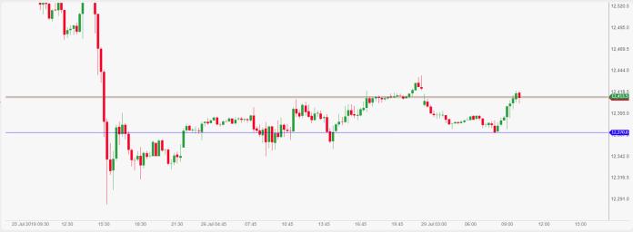 DAXXXXXXX Daily market commentary: European markets open mixed on Monday