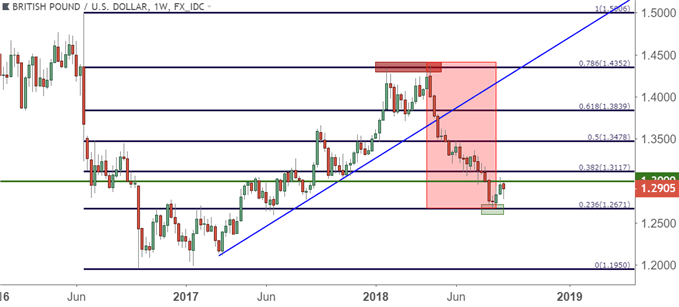 gbpusd-brexit-the-only-certainty-is-uncertainty-srepstans_body_gbpusdweeklypricechart952018 The Brexit Deal Scenario of 2019: What May Happen with GBP?