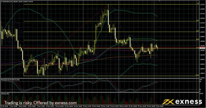 euro-cad Weekly data preview: RBA's meeting and the NFP
