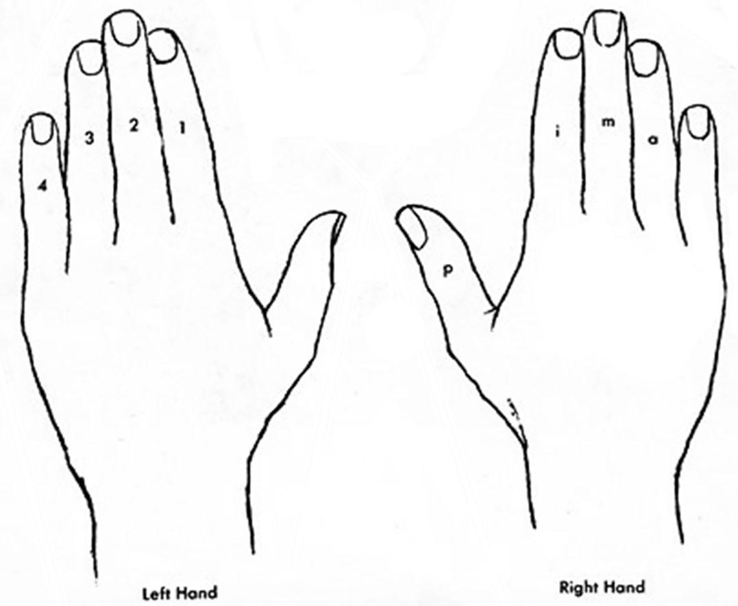 Guitar Finger Patterns Free Patterns